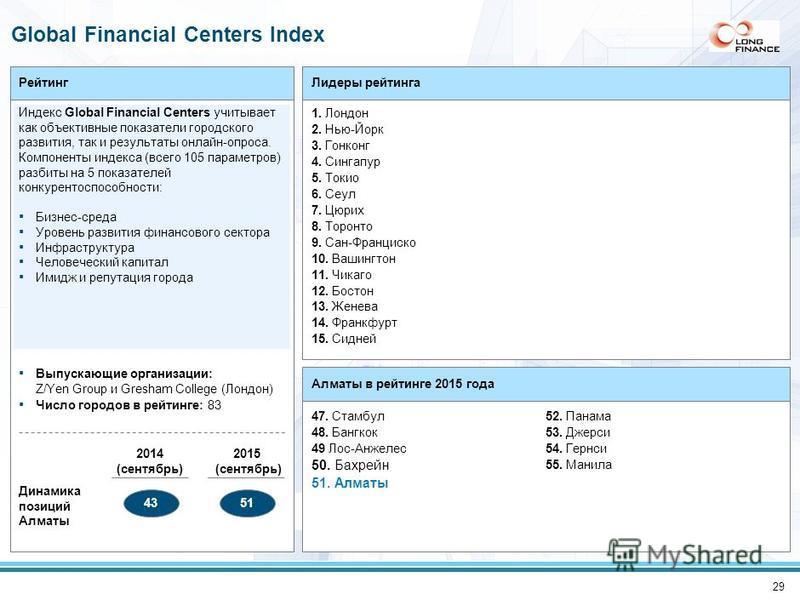 29 Рейтинг Индекс Global Financial Centers учитывает как объективные показатели городского развития, так и результаты онлайн-опроса. Компоненты индекса (всего 105 параметров) разбиты на 5 показателей конкурентоспособности: Бизнес-среда Уровень развит