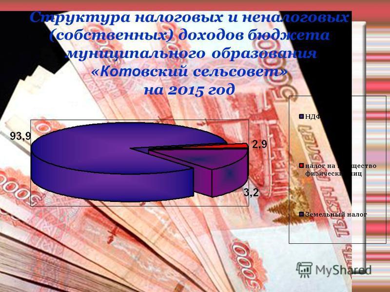 Структура налоговых и неналоговых (собственных) доходов бюджета муниципального образования « Кото вский сельсовет» на 2015 год
