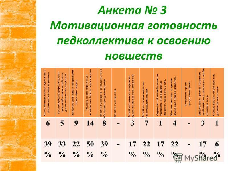 Анкета 3 Мотивационная готовность педколлектива к освоению новшеств Осознание недостаточности достигнутых результатов и желание их улучшить Высокий уровень профессиональных притязаний, сильная потребность в достижении высоких результатов Потребность