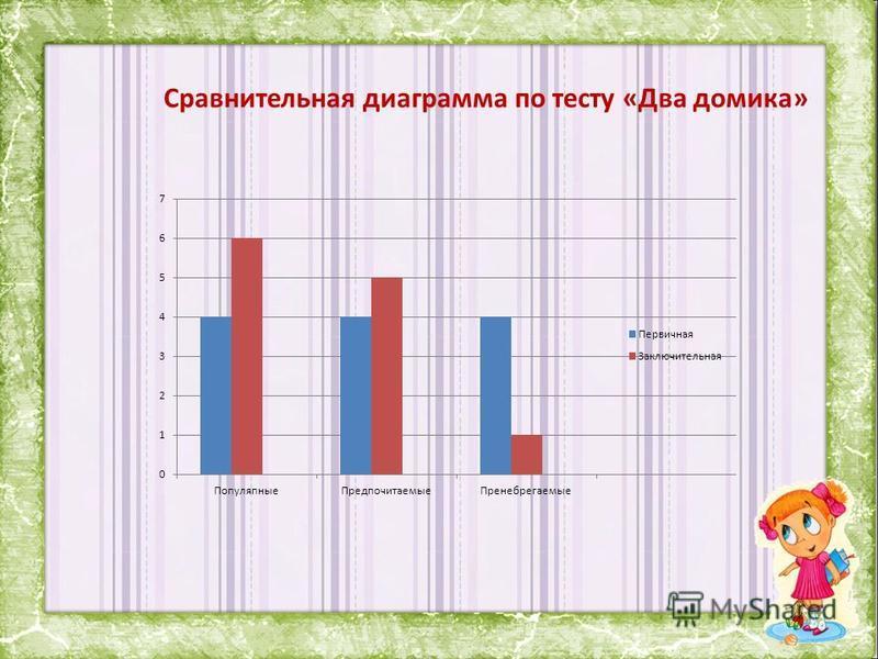 Сравнительная диаграмма по тесту «Два домика»