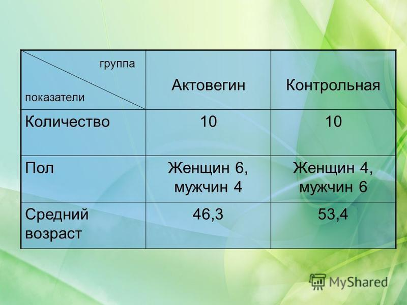 группа показатели Актовегин Контрольная Количество 10 Пол Женщин 6, мужчин 4 Женщин 4, мужчин 6 Средний возраст 46,353,4