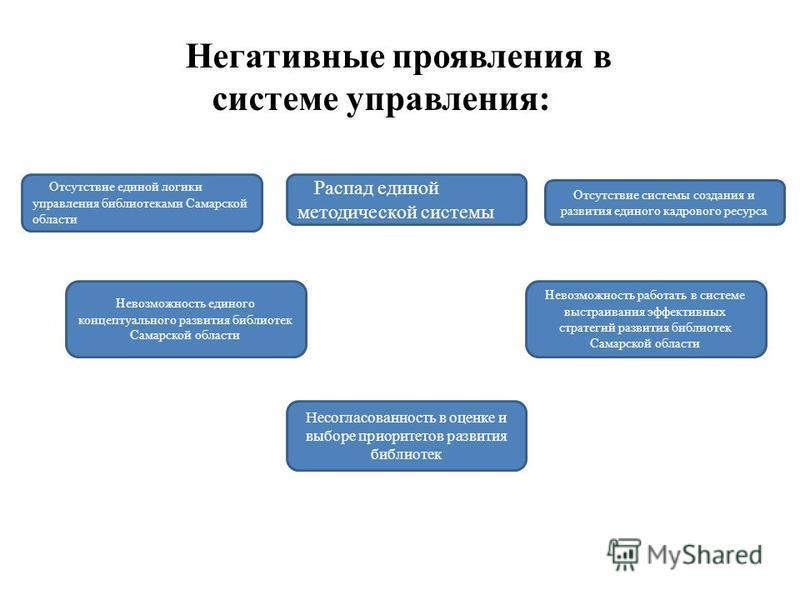 Отсутствие единой логики управления библиотеками Самарской области Распад единой методической системы Невозможность единого концептуального развития библиотек Самарской области Несогласованность в оценке и выборе приоритетов развития библиотек Отсутс
