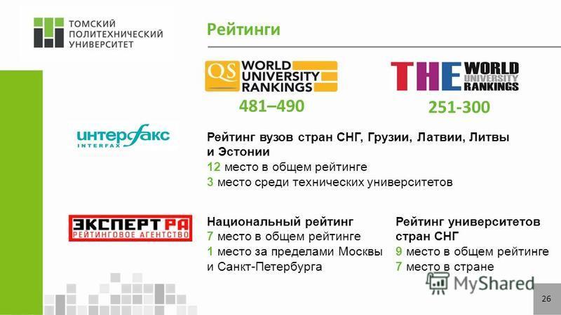 Рейтинги 251-300 481–490 Национальный рейтинг 7 место в общем рейтинге 1 место за пределами Москвы и Санкт-Петербурга Рейтинг университетов стран СНГ 9 место в общем рейтинге 7 место в стране Рейтинг вузов стран СНГ, Грузии, Латвии, Литвы и Эстонии 1