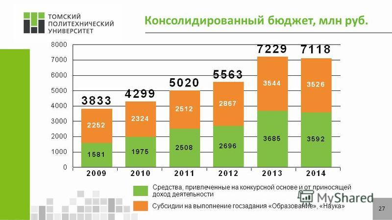 Консолидированный бюджет, млн руб. 2727 Средства, привлеченные на конкурсной основе и от приносящей доход деятельности Субсидии на выполнение госзадания «Образование», «Наука»