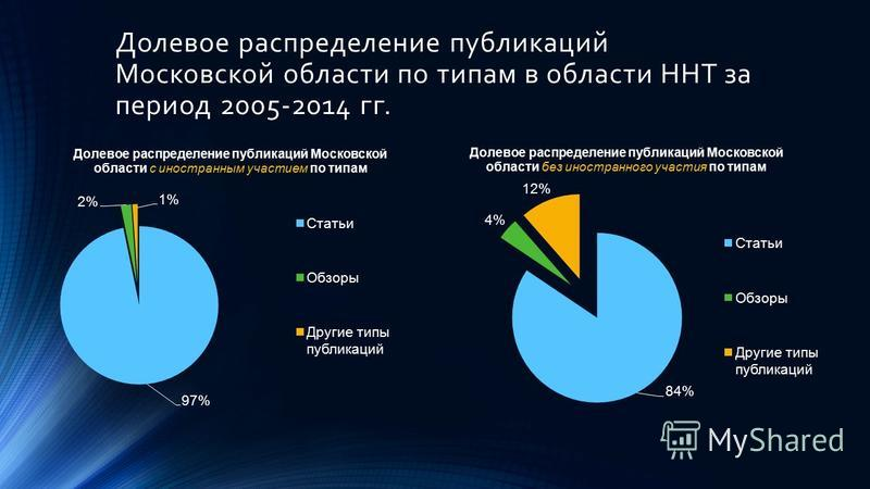 Долевое распределение публикаций Московской области по типам в области ННТ за период 2005-2014 гг.