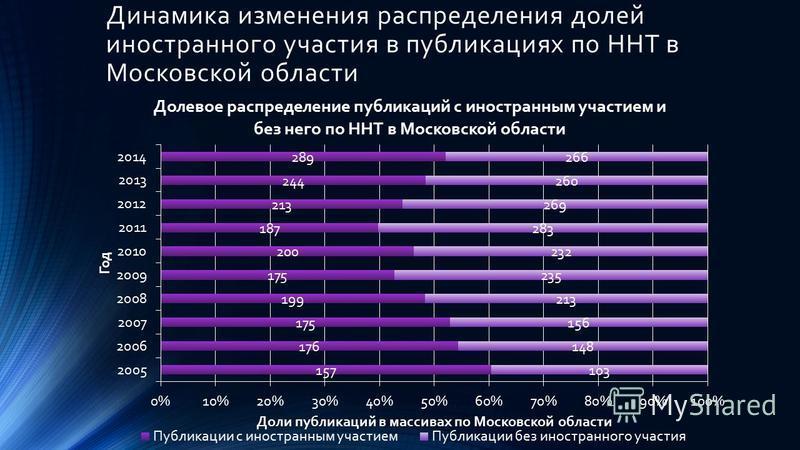 Динамика изменения распределения долей иностранного участия в публикациях по ННТ в Московской области
