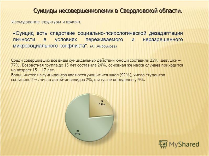 Суициды несовершеннолетних в Свердловской области. Среди совершивших все виды суицидальных действий юноши составили 23%, девушки – 77%. Возрастная группа до 15 лет составила 24%, основная же масса случаев приходится на возраст 15 – 17 лет. Большинств