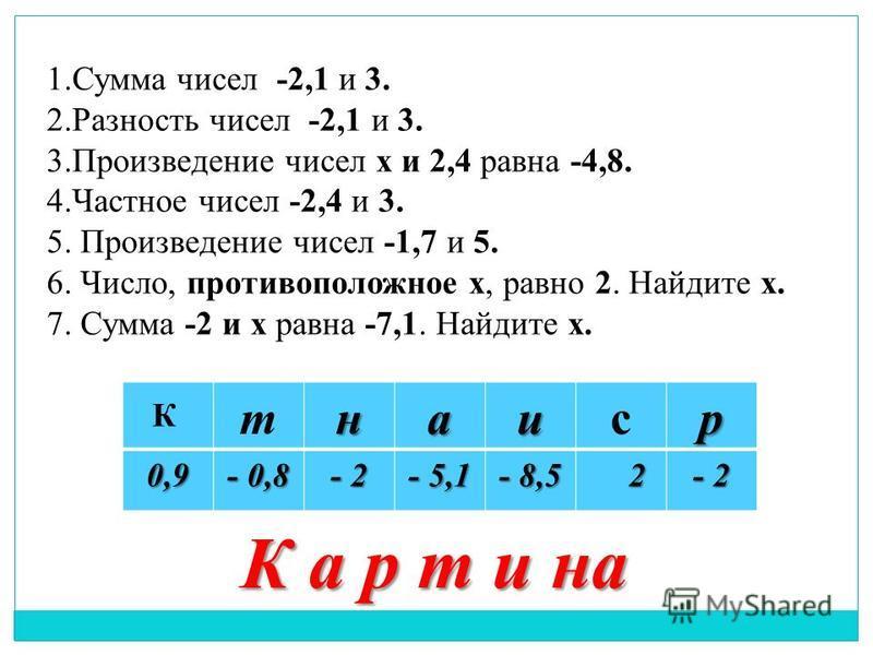 1. Сумма чисел -2,1 и 3. 2. Разность чисел -2,1 и 3. 3. Произведение чисел х и 2,4 равна -4,8. 4. Частное чисел -2,4 и 3. 5. Произведение чисел -1,7 и 5. 6. Число, противоположное х, равно 2. Найдите х. 7. Сумма -2 и х равна -7,1. Найдите х. К а р т