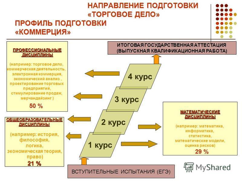 НАПРАВЛЕНИЕ ПОДГОТОВКИ «ТОРГОВОЕ ДЕЛО» ПРОФИЛЬ ПОДГОТОВКИ «КОММЕРЦИЯ» ОБЩЕОБРАЗОВАТЕЛЬНЫЕДИСЦИПЛИНЫ (например: история, философия, логика, экономическая теория, право) 21 % МАТЕМАТИЧЕСКИЕДИСЦИПЛИНЫ (например: математика, информатика, статистика, мате