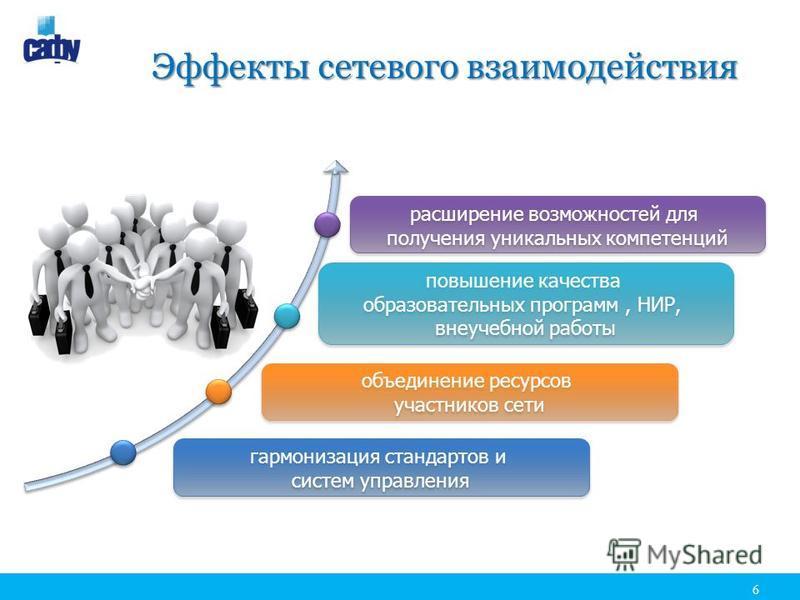 Эффекты сетевого взаимодействия расширение возможностей для получения уникальных компетенций расширение возможностей для получения уникальных компетенций повышение качества образовательных программ, НИР, внеучебной работы повышение качества образоват