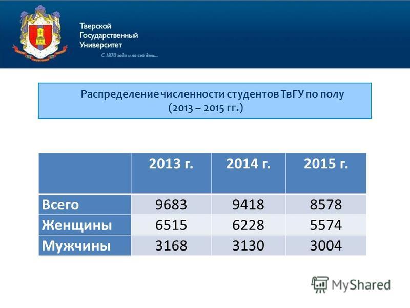 Распределение численности студентов ТвГУ по полу (2013 – 2015 гг.) 2013 г.2014 г. 2015 г. Всего 968394188578 Женщины 651562285574 Мужчины 316831303004