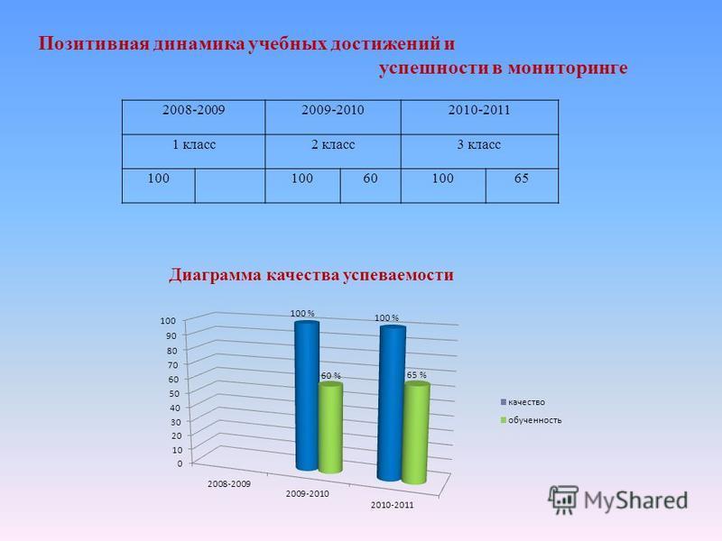 Позитивная динамика учебных достижений и успешности в мониторинге 2008-20092009-20102010-2011 1 класс 2 класс 3 класс 100 6010065 Диаграмма качества успеваемости