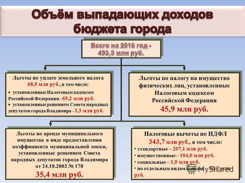 Льготы по уплате земельного налога 68,5 млн руб., в том числе: установленные Налоговым кодексом Российской Федерации - 65,2 млн руб. установленные решением Совета народных депутатов города Владимира - 3,3 млн руб. Льготы по уплате земельного налога 6