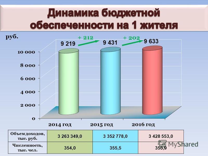 Объем доходов, тыс. руб. 3 263 349,03 352 778,03 428 553,0 Численность, тыс. чел. 354,0355,5355,9