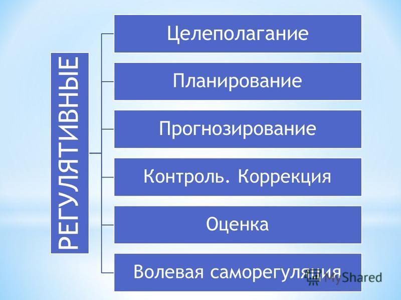 РЕГУЛЯТИВНЫЕ Целеполагание Планирование Прогнозирование Контроль. Коррекция Оценка Волевая саморегуляция