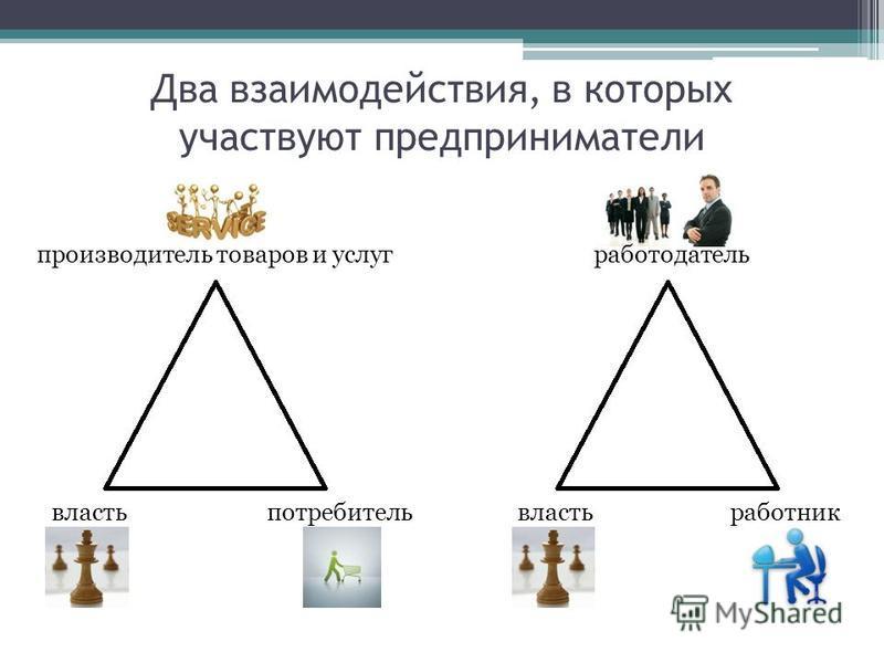 Два взаимодействия, в которых участвуют предприниматели потребитель производитель товаров и услуг власть работник работодатель власть