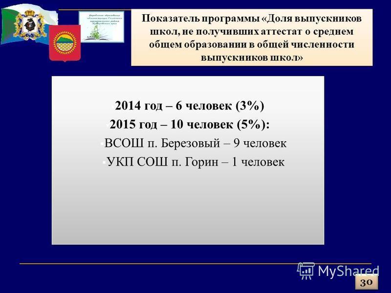 30 2014 год – 6 человек (3%) 2015 год – 10 человек (5%): ВСОШ п. Березовый – 9 человек УКП СОШ п. Горин – 1 человек 2014 год – 6 человек (3%) 2015 год – 10 человек (5%): ВСОШ п. Березовый – 9 человек УКП СОШ п. Горин – 1 человек Показатель программы