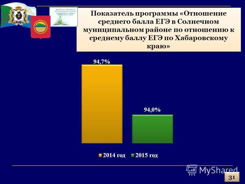 31 Показатель программы «Отношение среднего балла ЕГЭ в Солнечном муниципальном районе по отношению к среднему баллу ЕГЭ по Хабаровскому краю»