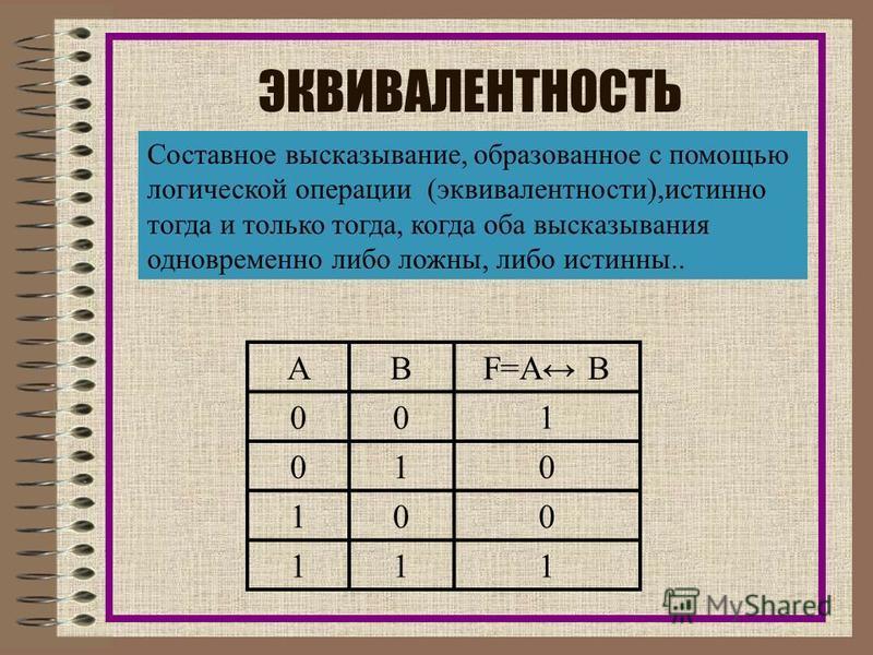 ИМПЛИКАЦИЯ Составное высказывание, образованное с помощью операции логического следования (импликации), ложно тогда и только тогда, когда из истинной предпосылки (первого высказывания) следует ложный вывод.(второе высказывание). АВ F=A В 001 011 100