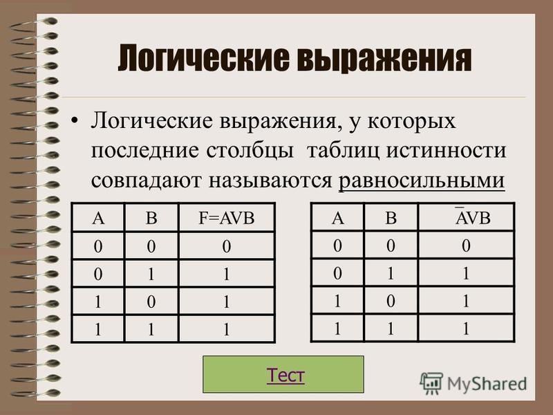 ЭКВИВАЛЕНТНОСТЬ Составное высказывание, образованное с помощью логической операции (эквивалентности),истинно тогда и только тогда, когда оба высказывания одновременно либо ложны, либо истинны.. АВF=A В 001 010 100 111