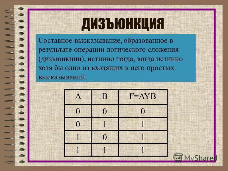 КОНЪЮНКЦИЯ Составное высказывание, образованное в результате операции логического умножения (конъюнкции),истинно тогда и только тогда, когда истинны все входящие в него простые высказывания. АВF=A&В 000 010 100 111