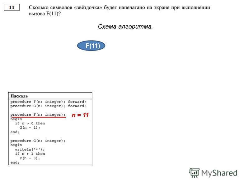 Схема алгоритма. F(11) 4 4 3 2 1 n = 11
