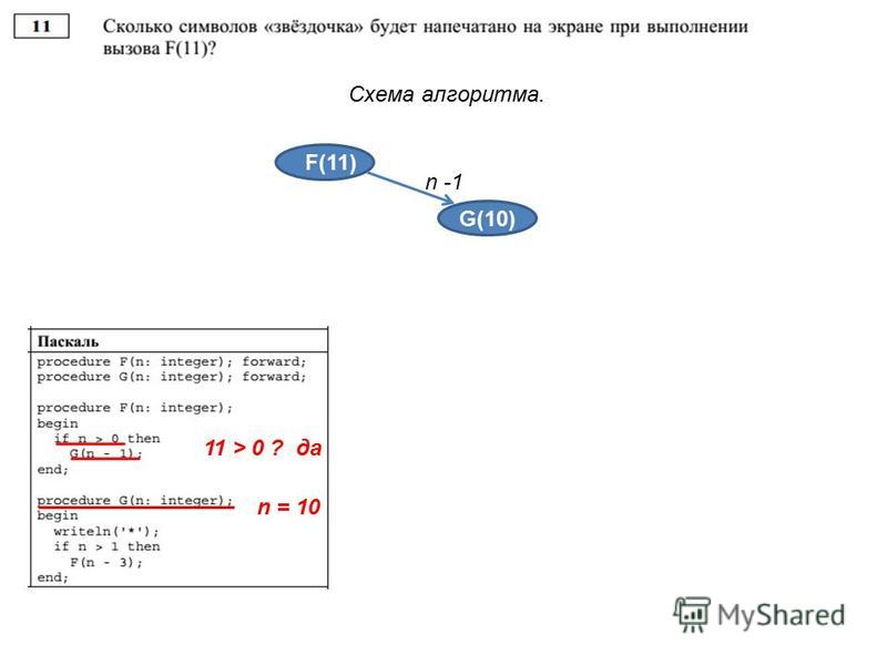 Схема алгоритма. F(11) G(10) n -1 4 4 3 2 1 11 > 0 ? да n = 10
