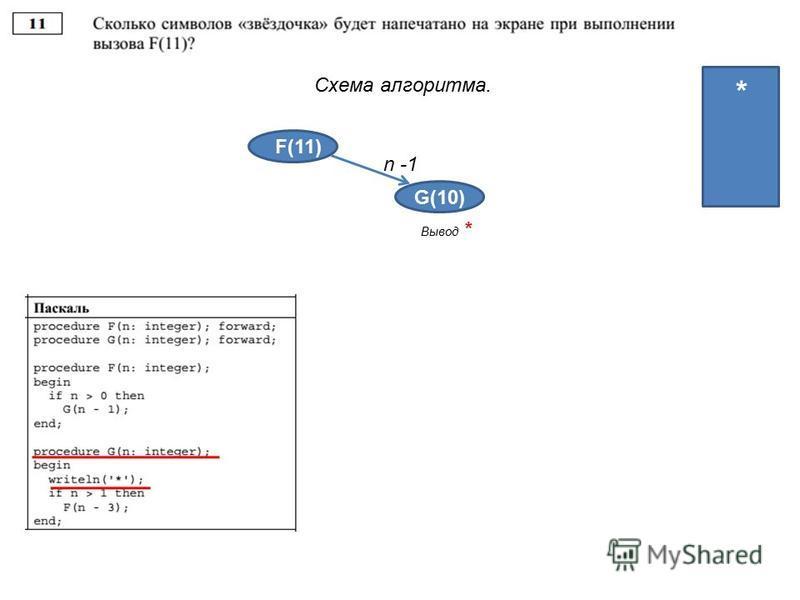 Схема алгоритма. F(11) G(10) n -1 4 4 3 2 1 Вывод * *