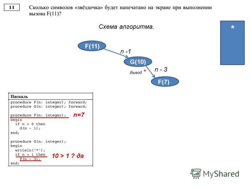 Схема алгоритма. F(11) G(10) n -1 4 4 3 2 1 Вывод * * 10 > 1 ? да F(3) n - 3 F(7) n=7