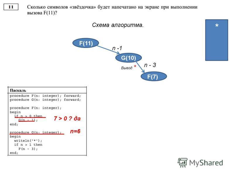Схема алгоритма. F(11) G(10) n -1 4 4 3 2 1 Вывод * * 7 > 0 ? да F(3) n - 3 F(7) n=6