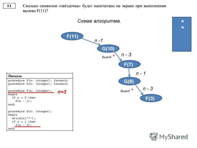 Схема алгоритма. F(11) G(10) n -1 4 4 3 2 1 Вывод * * F(3) n - 3 F(7) n - 1 G(6) Вывод * * F(3) n - 3 F(3) n=3