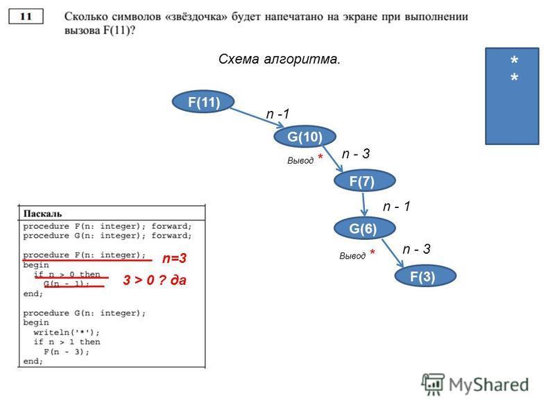 Схема алгоритма. F(11) G(10) n -1 4 4 3 2 1 Вывод * * F(3) n - 3 F(7) n - 1 G(6) Вывод * * F(3) n - 3 F(3) n=3 3 > 0 ? да