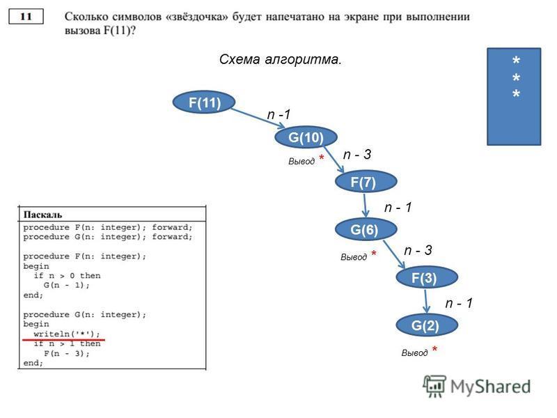 Схема алгоритма. F(11) G(10) n -1 4 4 3 2 1 Вывод * * F(3) n - 3 F(7) n - 1 G(6) Вывод * * F(3) n - 3 F(3) n - 1 G(2) Вывод * *