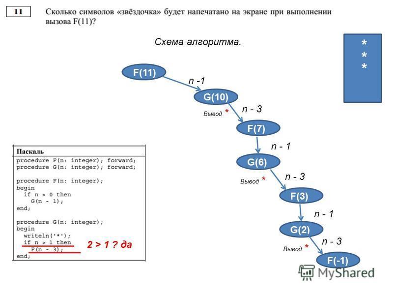 Схема алгоритма. F(11) G(10) n -1 4 4 3 2 1 Вывод * * F(3) n - 3 F(7) n - 1 G(6) Вывод * * 2 > 1 ? да F(3) n - 3 F(3) n - 1 G(2) Вывод * n - 3 F(-1) *