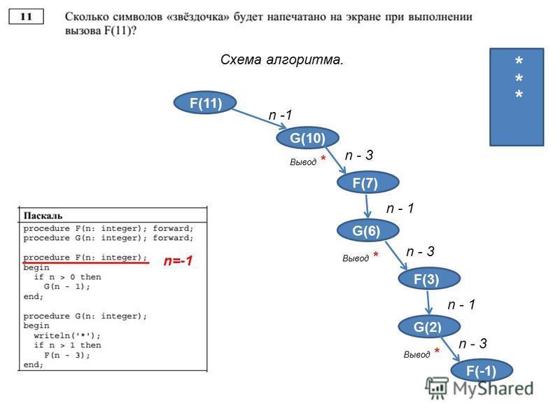 Схема алгоритма. F(11) G(10) n -1 4 4 3 2 1 Вывод * * F(3) n - 3 F(7) n - 1 G(6) Вывод * * n=-1 F(3) n - 3 F(3) n - 1 G(2) Вывод * n - 3 F(-1) *