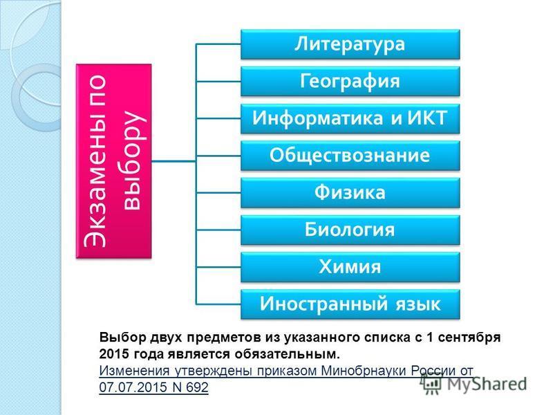 Экзамены по выбору Литература География Информатика и ИКТ Обществознание Физика Биология Химия Иностранный язык Выбор двух предметов из указанного списка с 1 сентября 2015 года является обязательным. Изменения утверждены приказом Минобрнауки России о