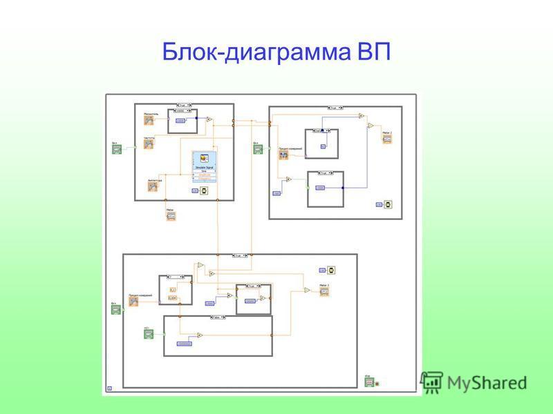 Блок-диаграмма ВП