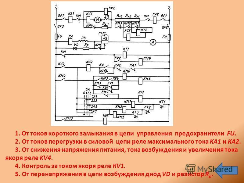 1. От токов короткого замыкания в цепи управления предохранители FU. 2. От токов перегрузки в силовой цепи реле максимального тока КА1 и КА2. 3. От снижения напряжения питания, тока возбуждения и увеличения тока якоря реле KV4. 4. Контроль за током я
