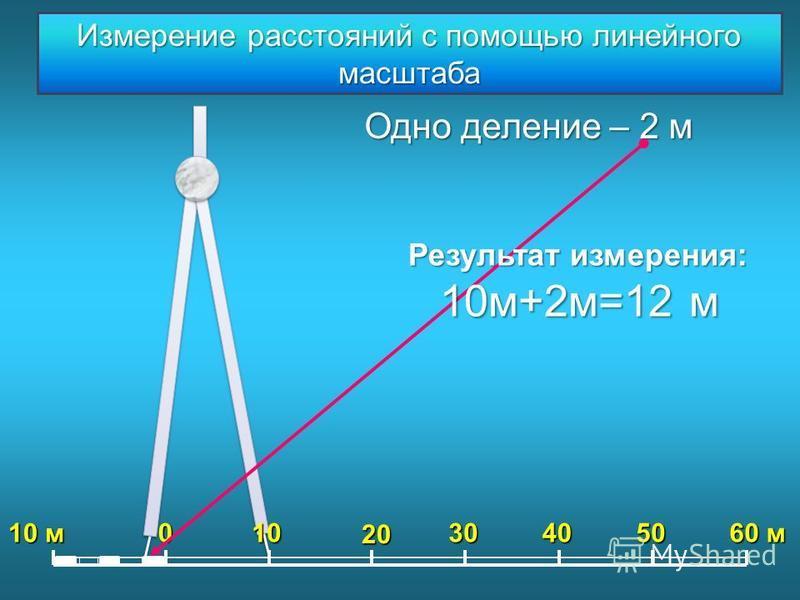 0 10 м 10 20 304050 60 м Одно деление – 2 м Результат измерения: 10 м+2 м=12 м Измерение расстояний с помощью линейного масштаба