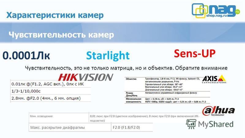 Характеристики камер Чувствительность камер 0.0001Лк Sens-UP Starlight Чувствительность, это не только матрица, но и объектив. Обратите внимание