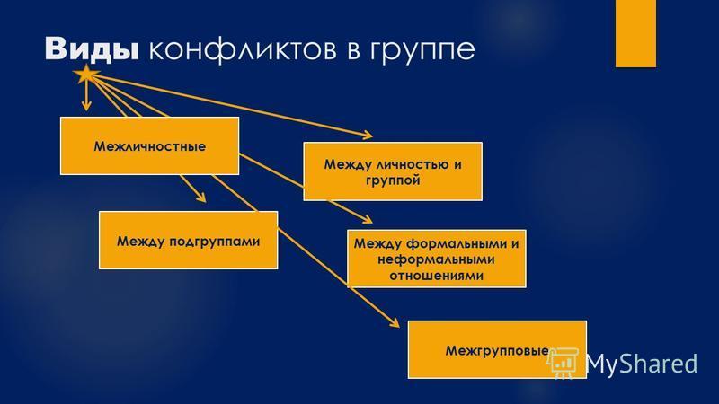 Виды конфликтов в группе Межгрупповые Между формальными и неформальными отношениями Между подгруппами Между личностью и группой Межличностные