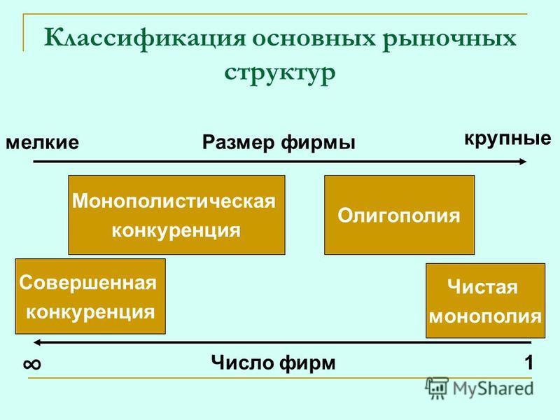 Классификация основных рыночных структур Размер фирмы Число фирм мелкие крупные 1 Совершенная конкуренция Чистая монополия Монополистическая конкуренция Олигополия