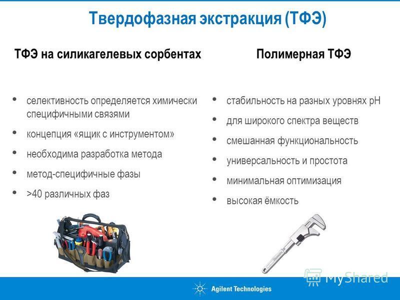 Твердофазная экстракция (ТФЭ) ТФЭ на силикагелевых сорбентах селективность определяется химически специфичными связями концепция «ящик с инструментом» необходима разработка метода метод-специфичные фазы >40 различных фаз Полимерная ТФЭ стабильность н
