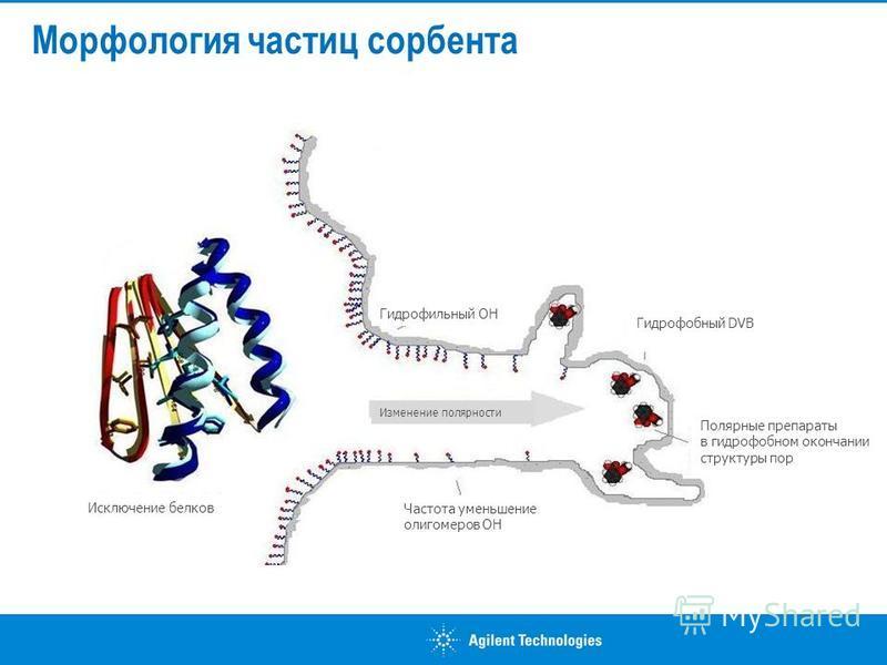 Морфология частиц сорбента Гидрофильный OH Гидрофобный DVB Исключение белков Полярные препараты в гидрофобном окончании структуры пор Изменение полярности Частота уменьшение олигомеров ОН