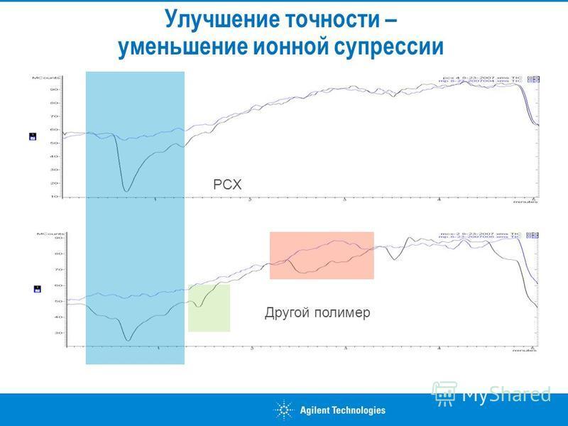 Улучшение точности – уменьшение ионной супрессии PCX Другой полимер