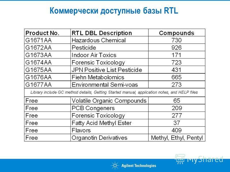 Коммерчески доступные базы RTL