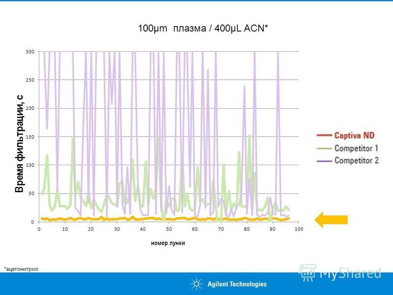 100µm плазма / 400µL ACN* *ацетонитрил