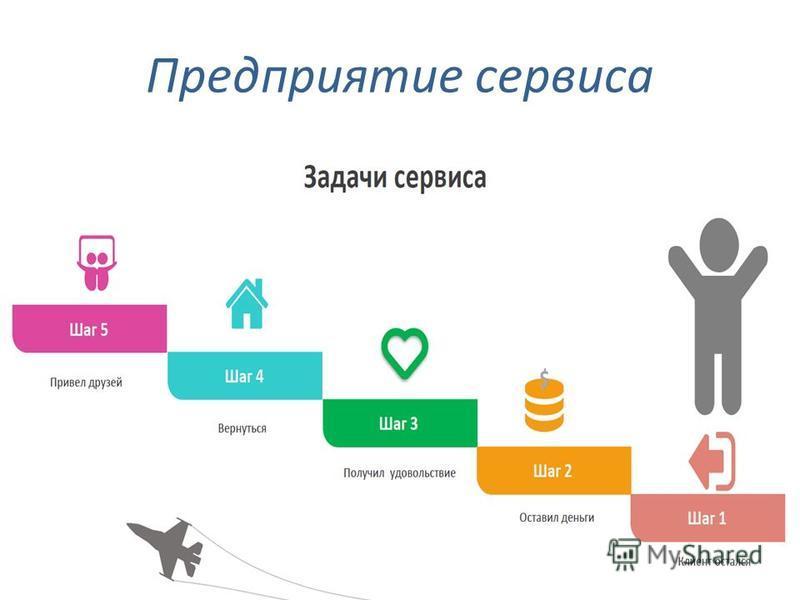 График производства project