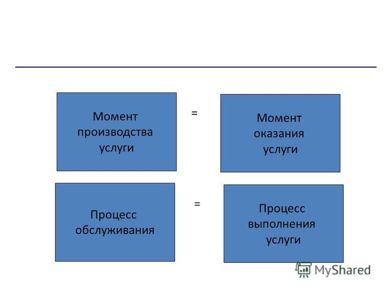 = Момент производства услуги Момент оказания услуги Процесс обслуживания Процесс выполнения услуги