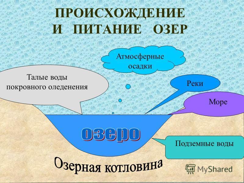 ПРОИСХОЖДЕНИЕ И ПИТАНИЕ ОЗЕР Талые воды покровного оледенения Море Подземные воды Реки Атмосферные осадки